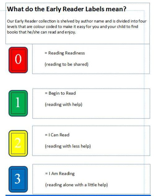 easy reader labels