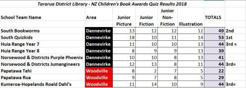 Children's Quiz 2018 results